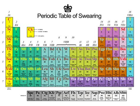 Periodic Table Swear Words Desktop Background