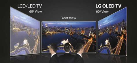 OLED vs QLED vs LED TV – What are The Differences and